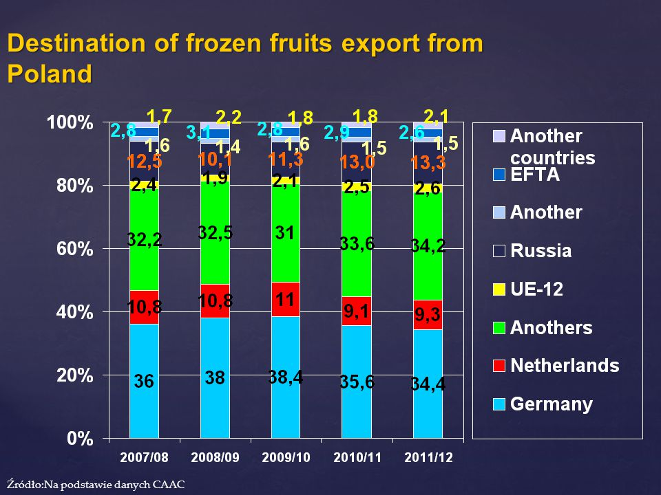 Destination of frozen fruits export from Poland