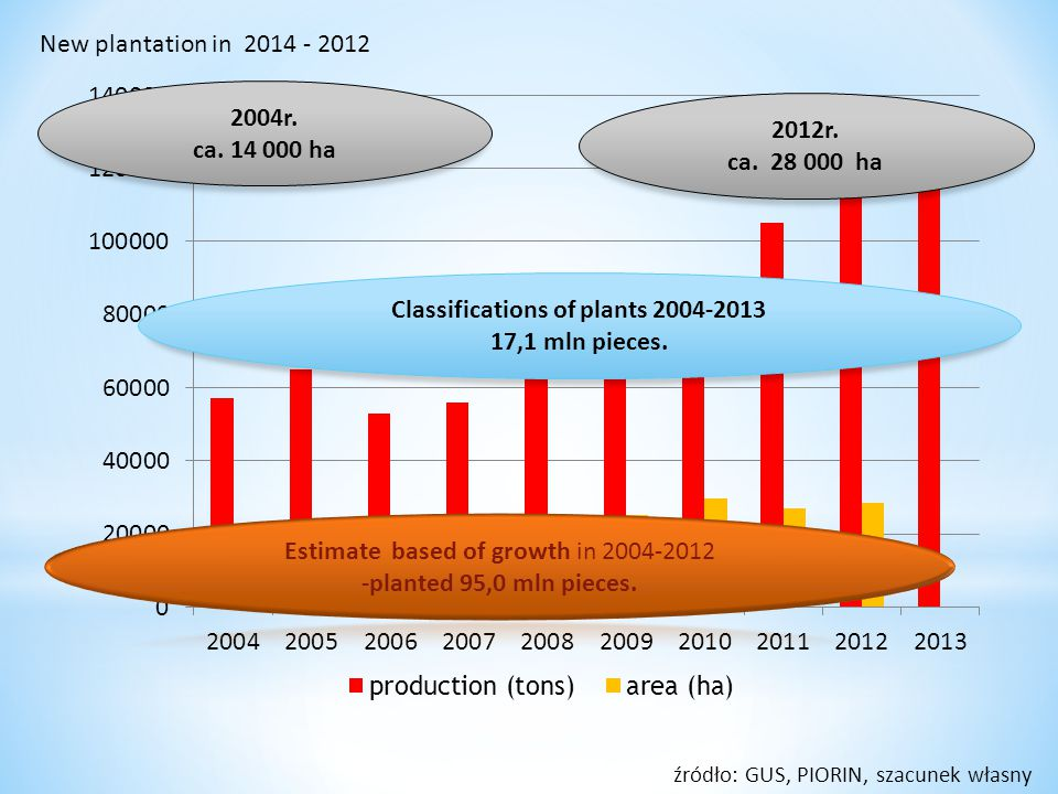 Classifications of plants 2004-2013