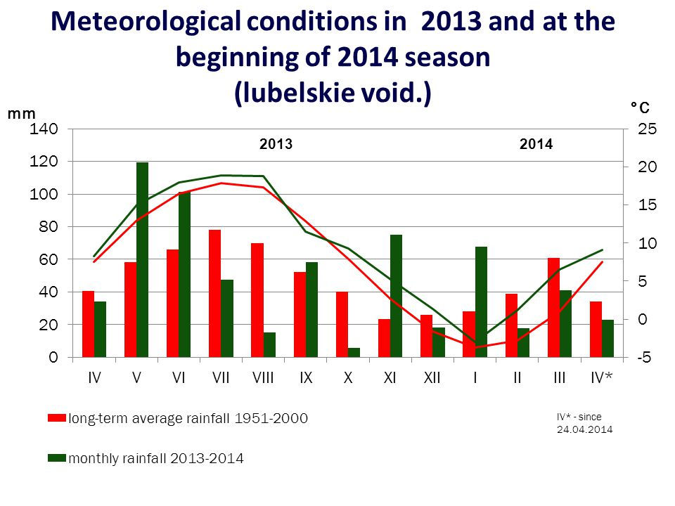 Meteorological conditions in 2013 and at the beginning of 2014 season (lubelskie void.)