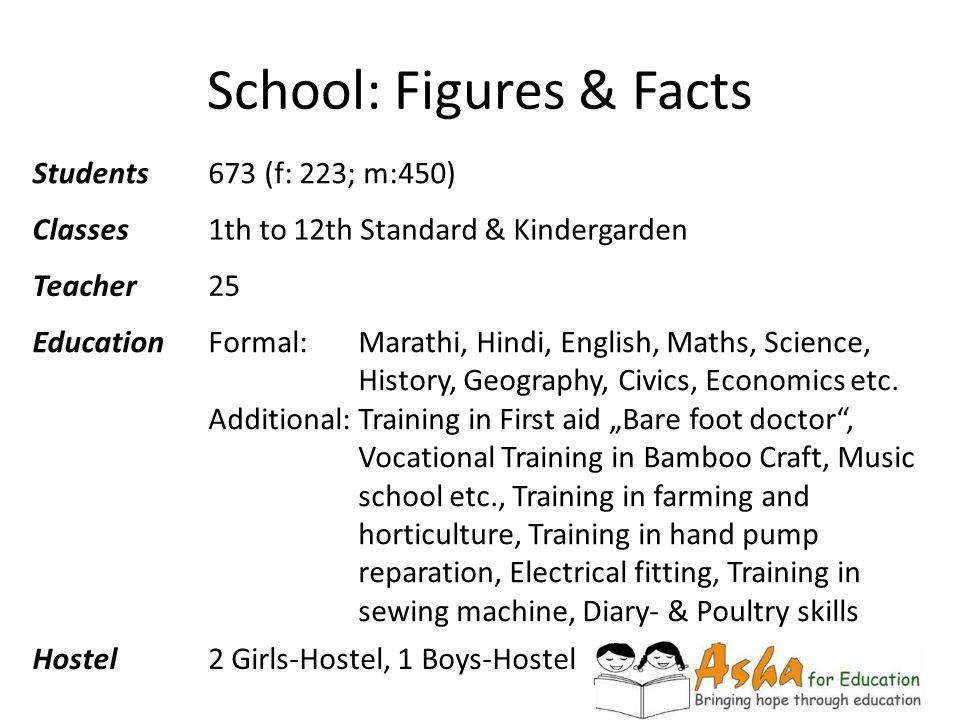 School: Figures & Facts