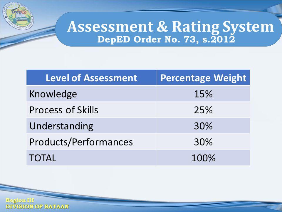 Assessment & Rating System