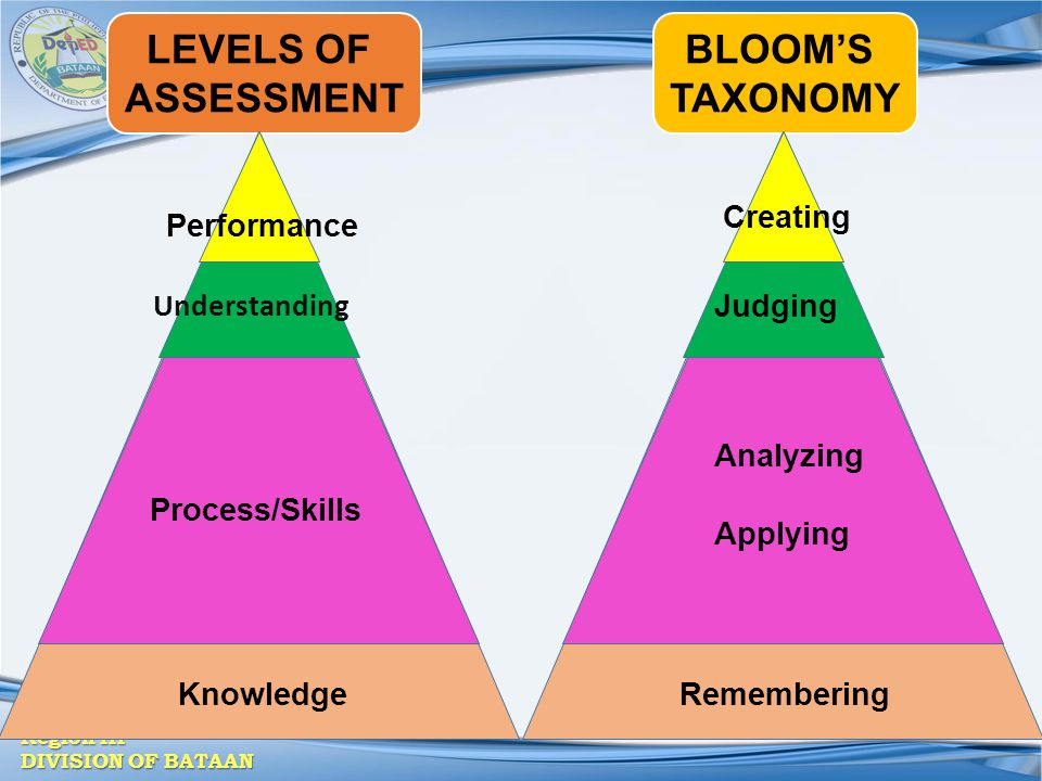 LEVELS OF ASSESSMENT BLOOM'S TAXONOMY