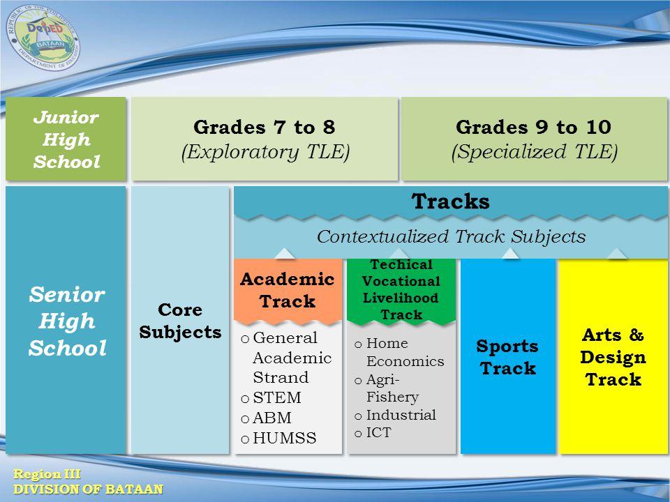 Techical Vocational Livelihood Track