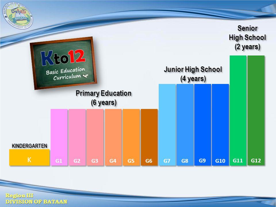 Senior High School (2 years) Junior High School (4 years)