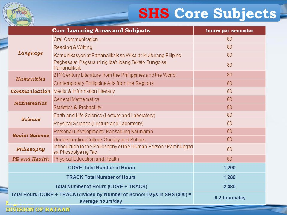 SHS Core Subjects Core Learning Areas and Subjects hours per semester