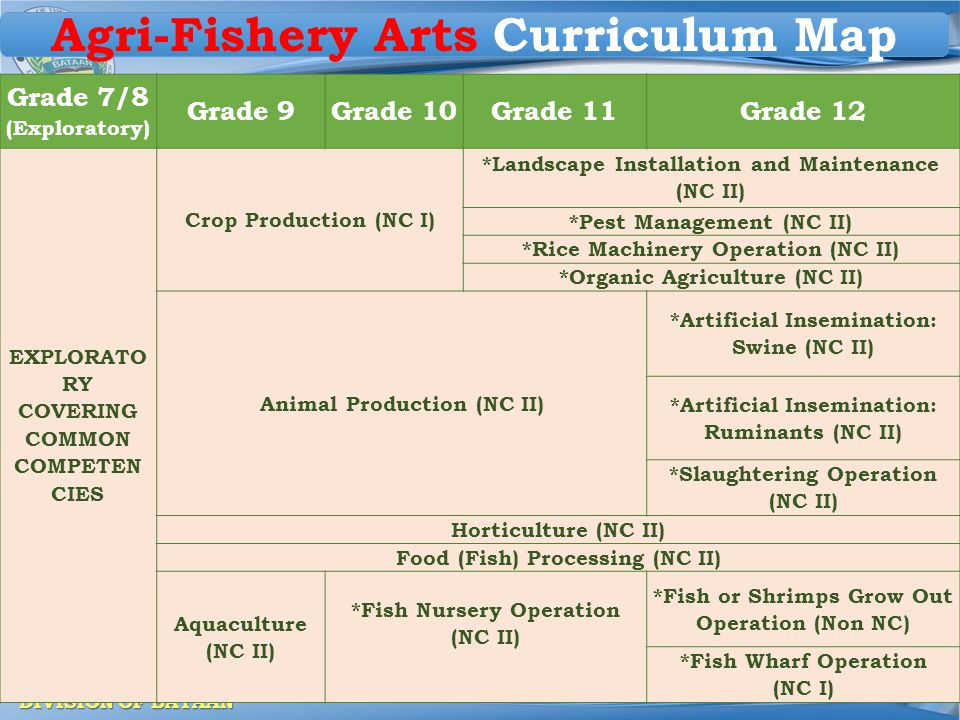 Agri-Fishery Arts Curriculum Map
