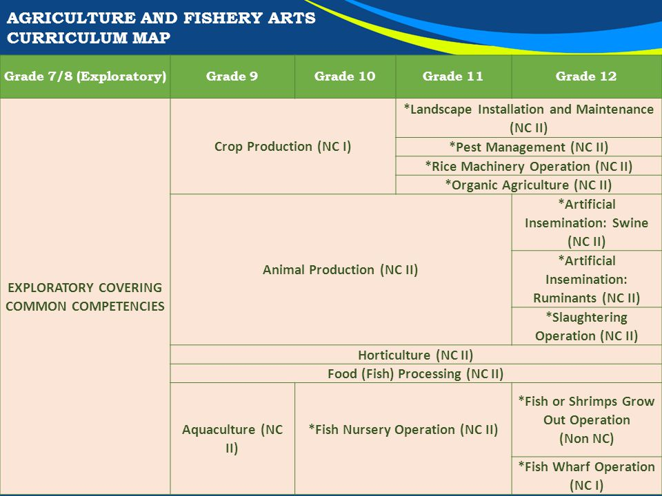AGRICULTURE AND FISHERY ARTS CURRICULUM MAP