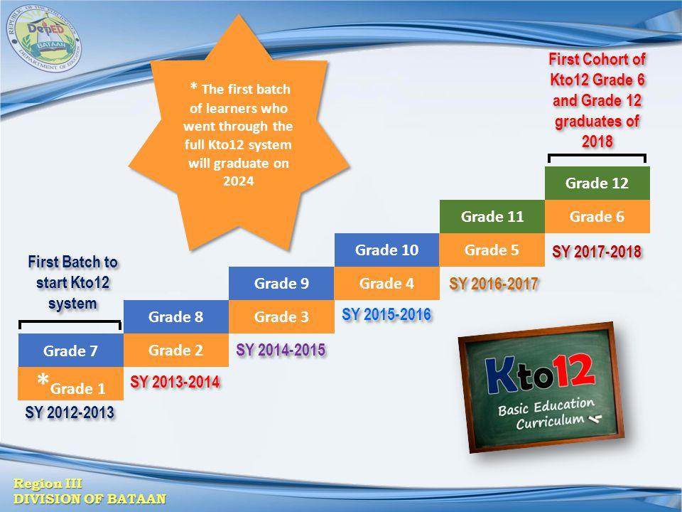 *Grade 1 First Cohort of Kto12 Grade 6 and Grade 12 graduates of 2018