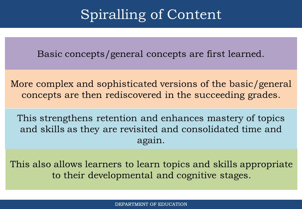 Spiralling of Content Basic concepts/general concepts are first learned.