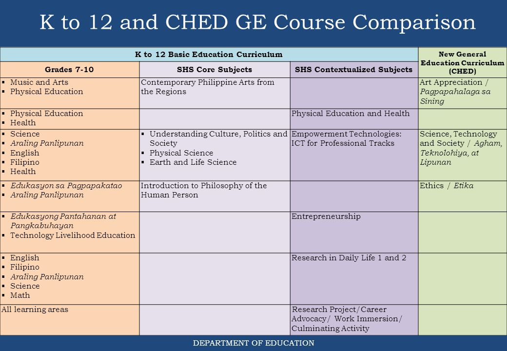 K to 12 and CHED GE Course Comparison