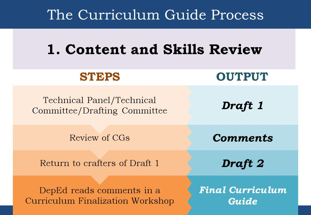 The Curriculum Guide Process