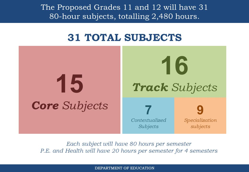 16 15 7 9 Track Subjects Core Subjects 31 TOTAL SUBJECTS