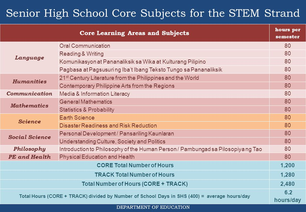 Senior High School Core Subjects for the STEM Strand