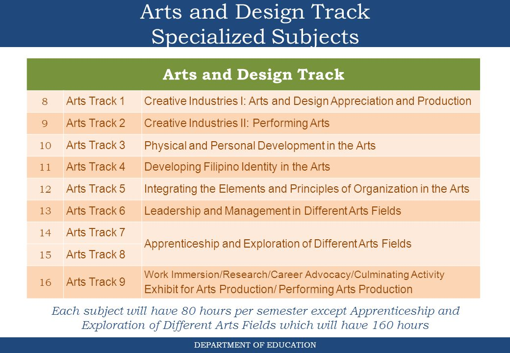 Arts and Design Track Specialized Subjects