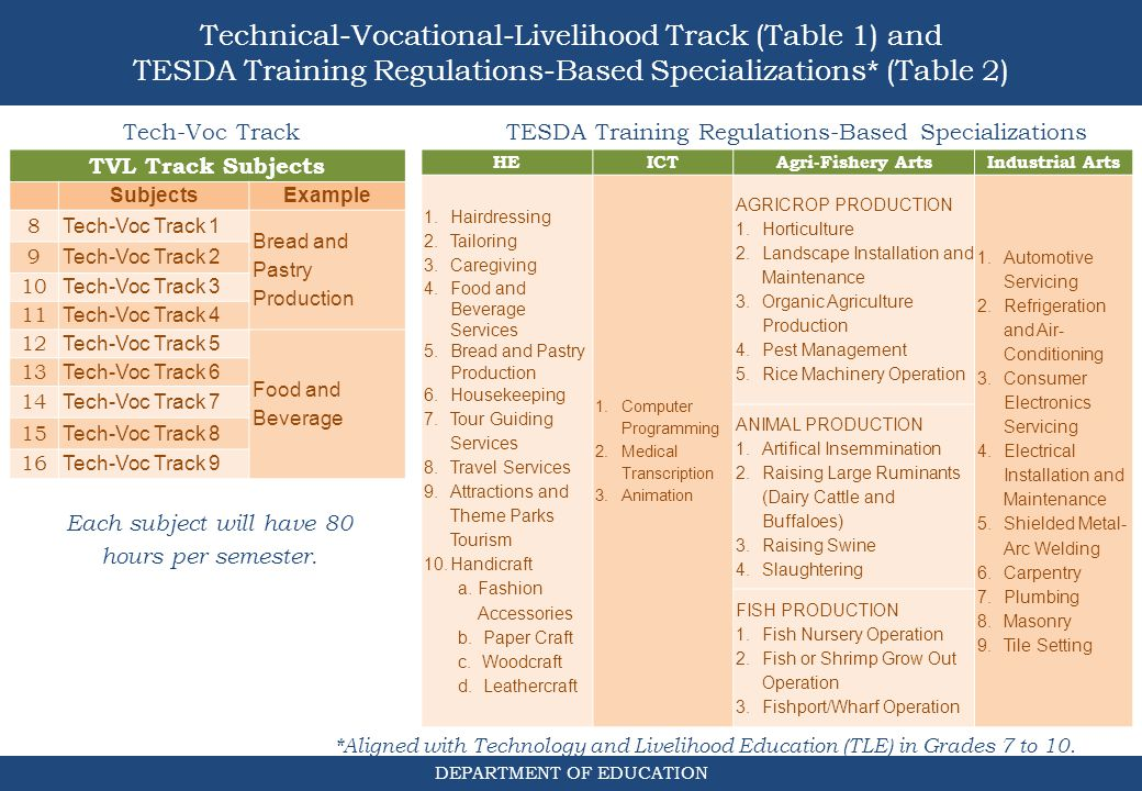 Technical-Vocational-Livelihood Track (Table 1) and TESDA Training Regulations-Based Specializations* (Table 2)