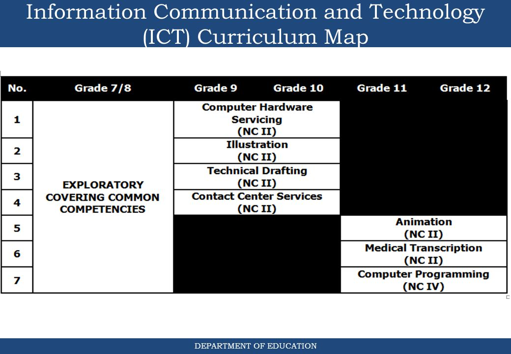 Information Communication and Technology (ICT) Curriculum Map