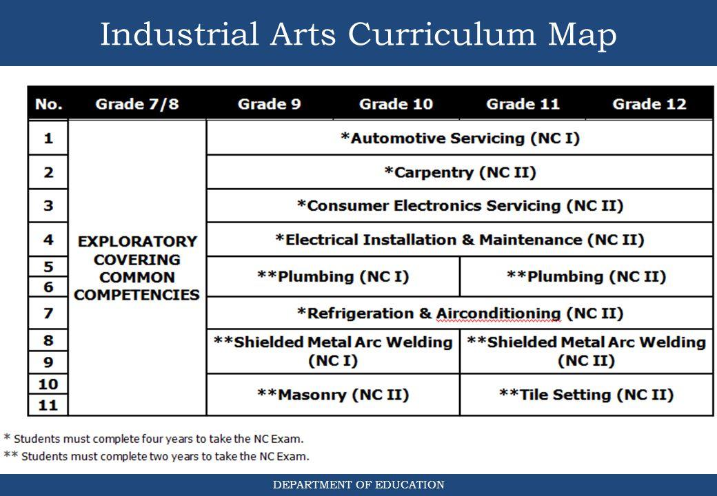 Industrial Arts Curriculum Map