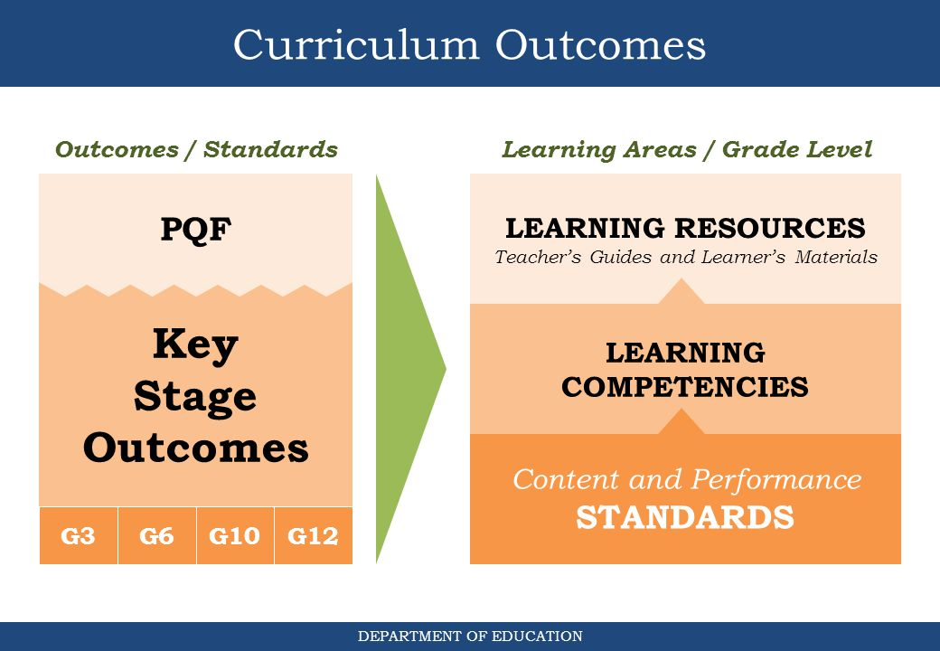 Learning Areas / Grade Level LEARNING COMPETENCIES