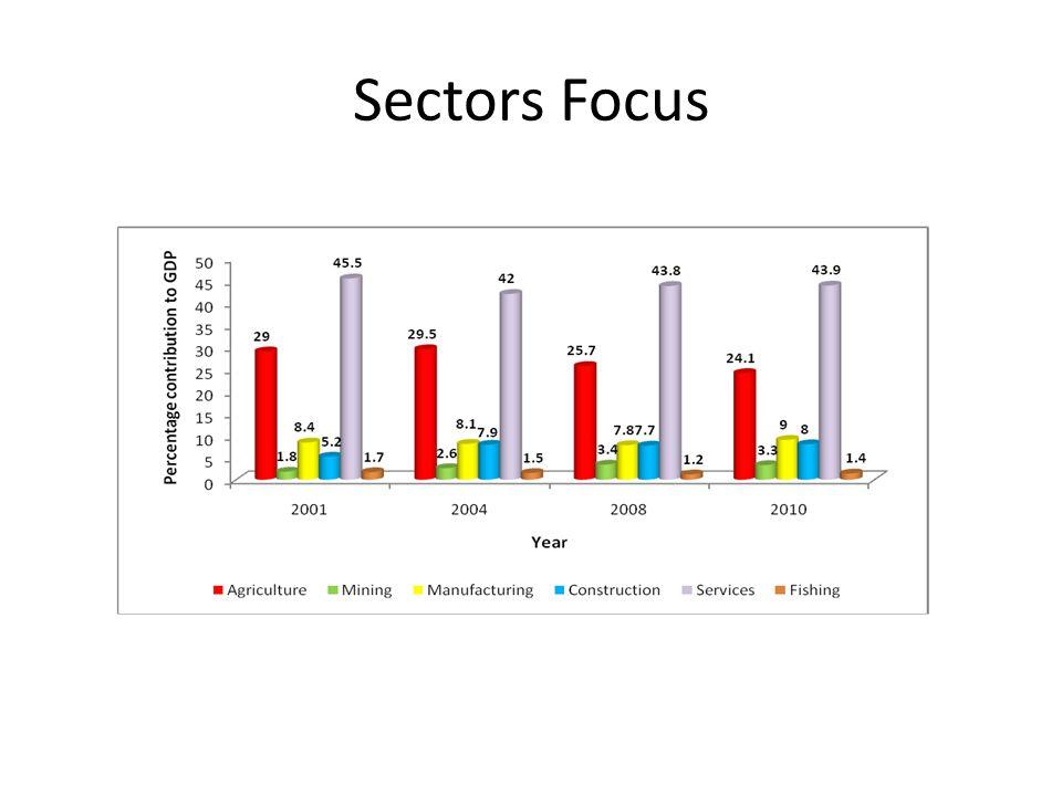 Sectors Focus