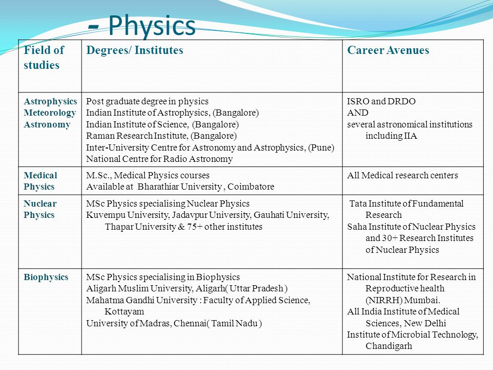 - Physics Field of studies Degrees/ Institutes Career Avenues