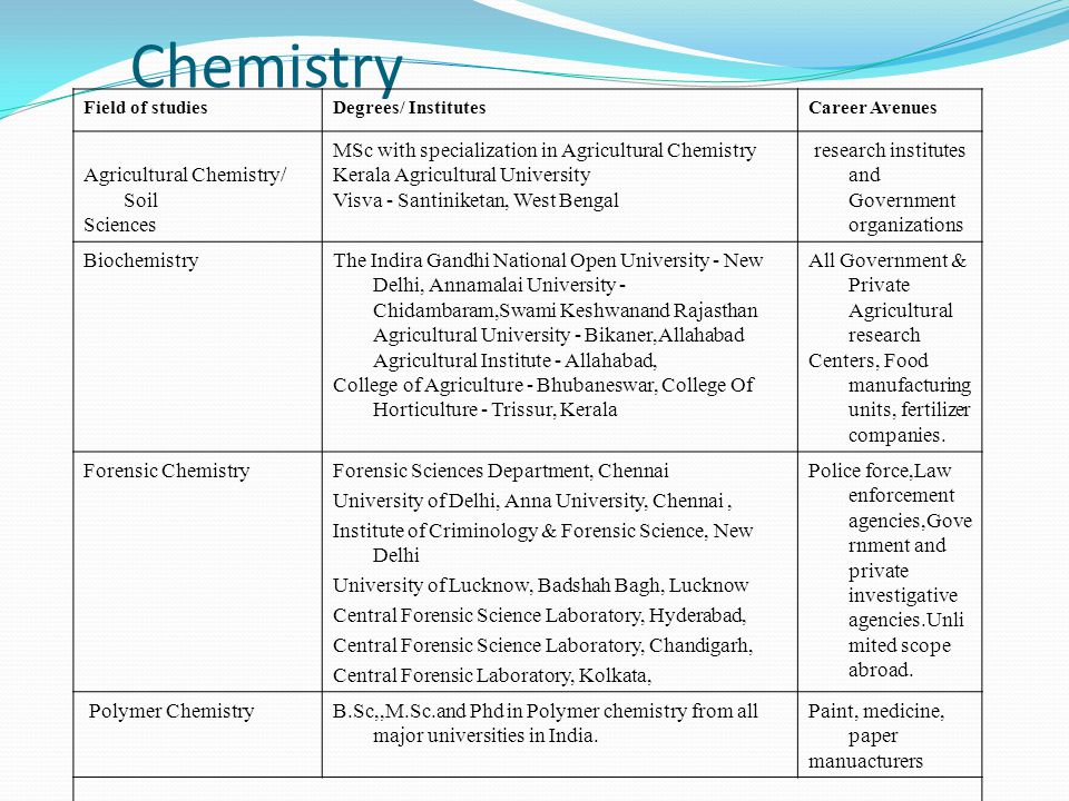 Chemistry Agricultural Chemistry/ Soil Sciences