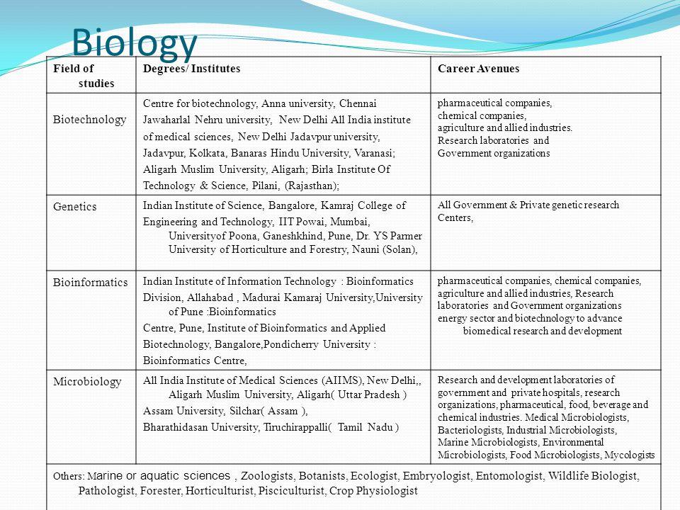 Biology Field of studies Degrees/ Institutes Career Avenues