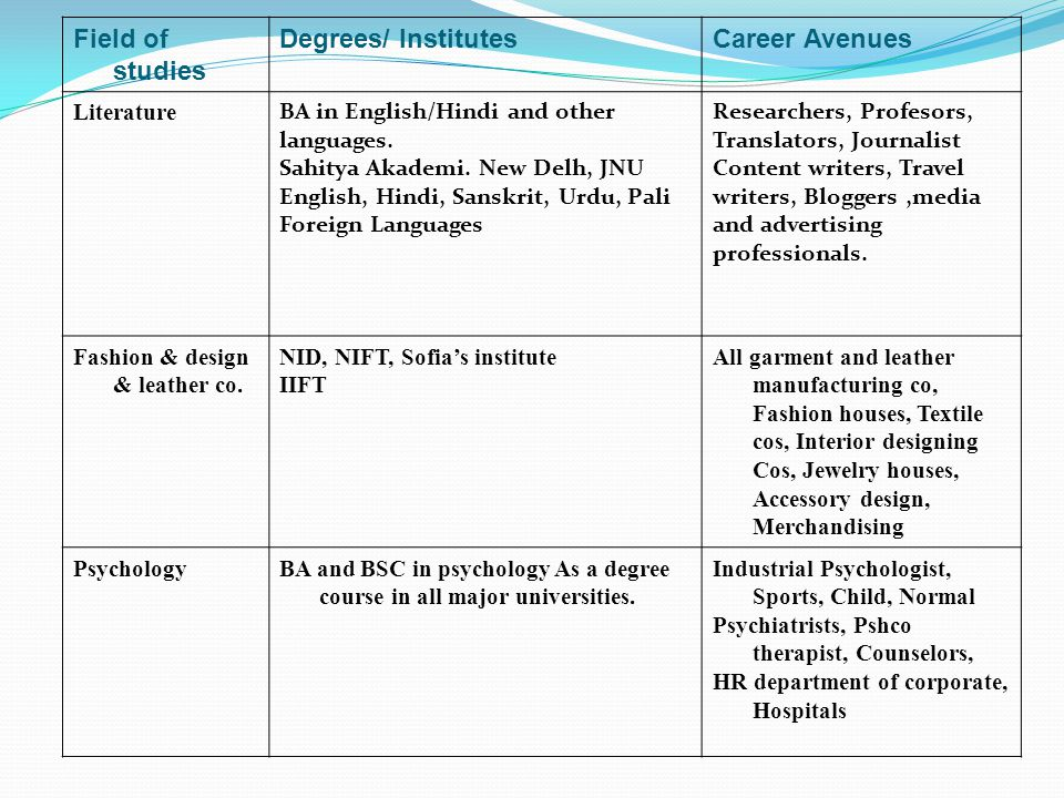 Your Life Career Planning For Youth Ppt Download With Interior Design Psychology Degree