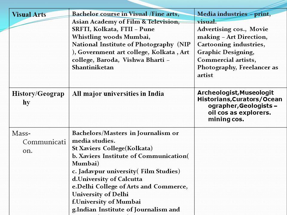 All major universities in India