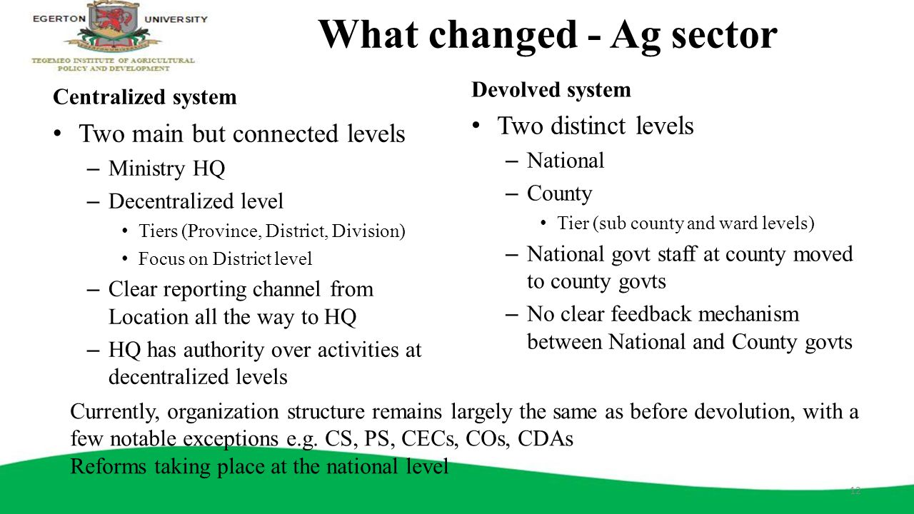 What changed - Ag sector