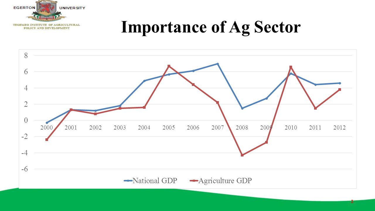 Importance of Ag Sector