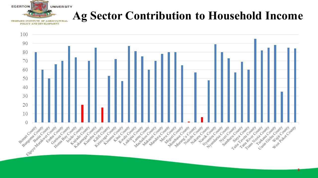 Ag Sector Contribution to Household Income