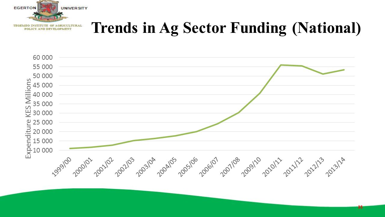 Trends in Ag Sector Funding (National)
