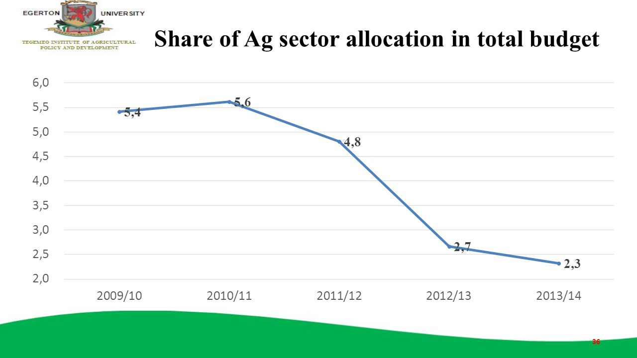 Share of Ag sector allocation in total budget