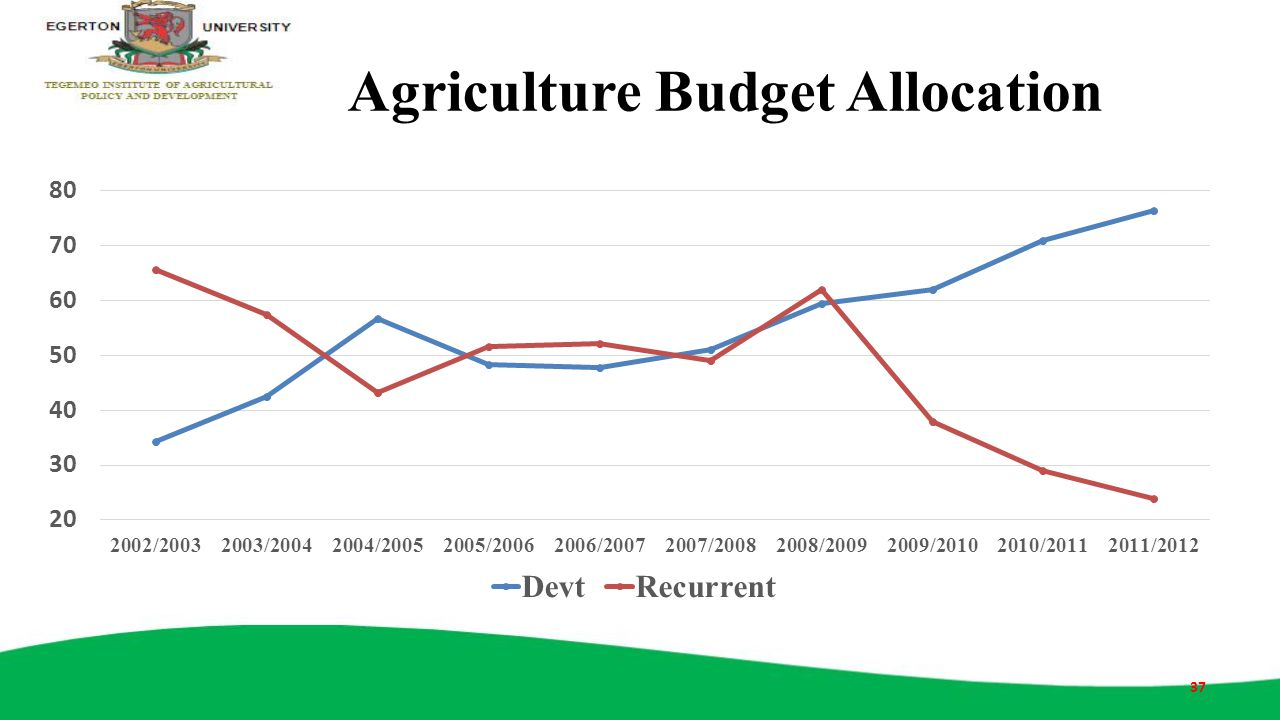 Agriculture Budget Allocation