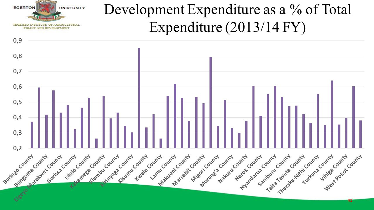 Development Expenditure as a % of Total Expenditure (2013/14 FY)