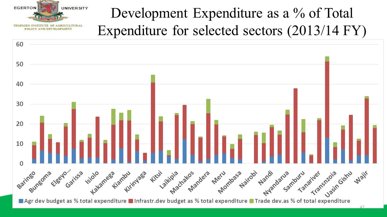 Development Expenditure as a % of Total Expenditure for selected sectors (2013/14 FY)