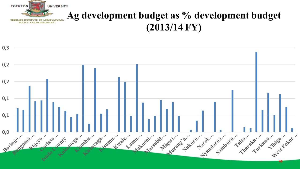 Ag development budget as % development budget (2013/14 FY)