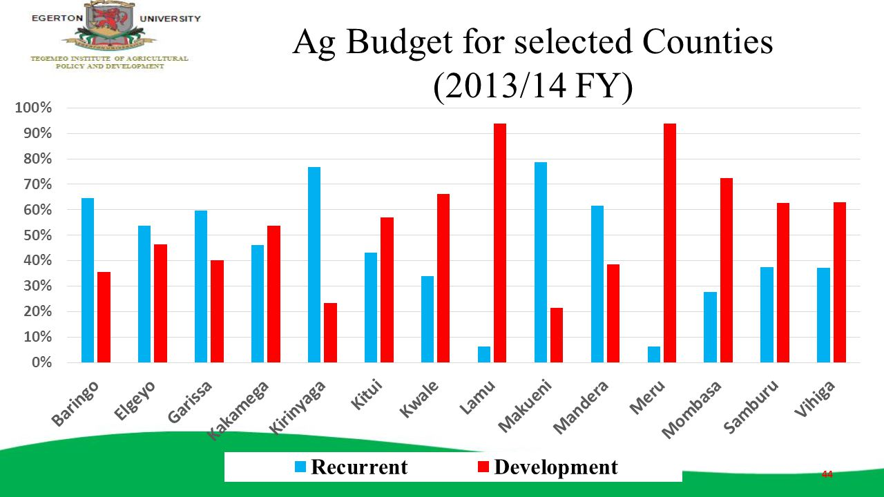 Ag Budget for selected Counties (2013/14 FY)