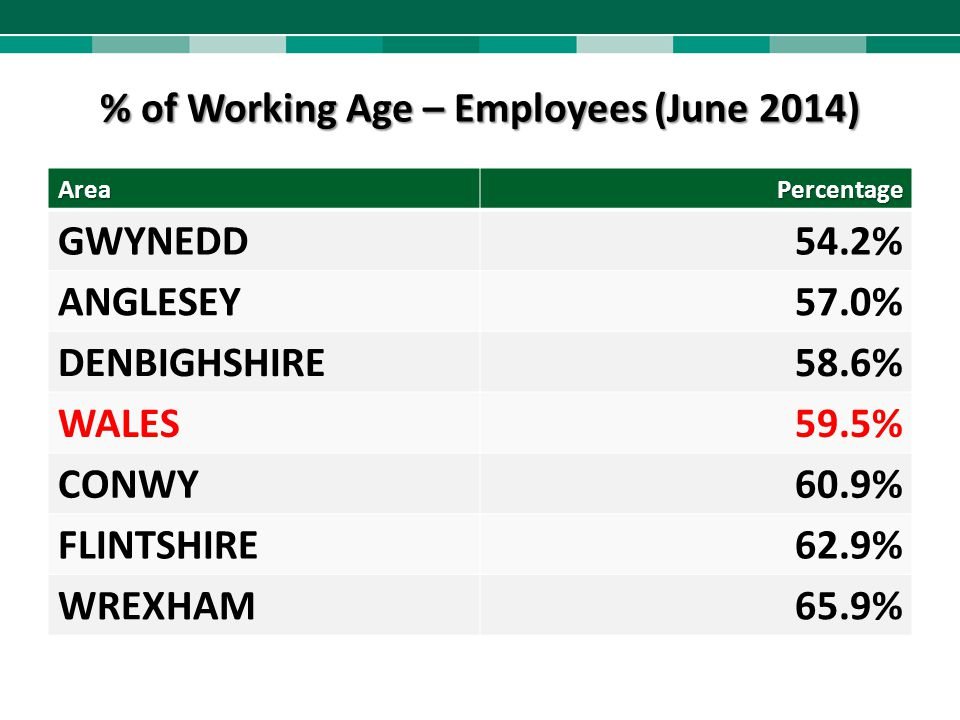 % of Working Age – Employees (June 2014)