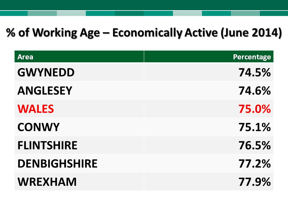 % of Working Age – Economically Active (June 2014)