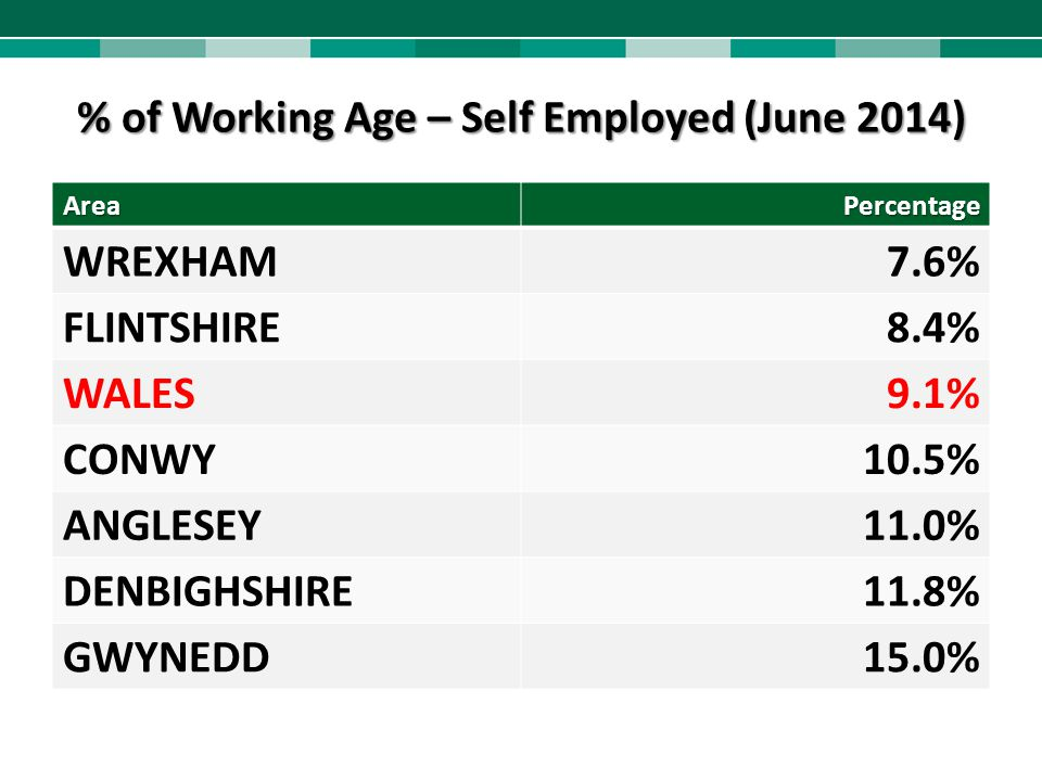 % of Working Age – Self Employed (June 2014)