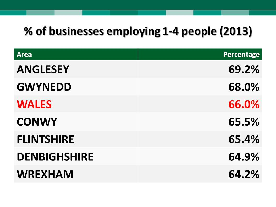 % of businesses employing 1-4 people (2013)