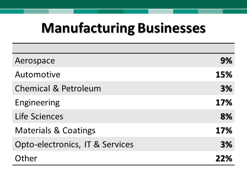 Manufacturing Businesses