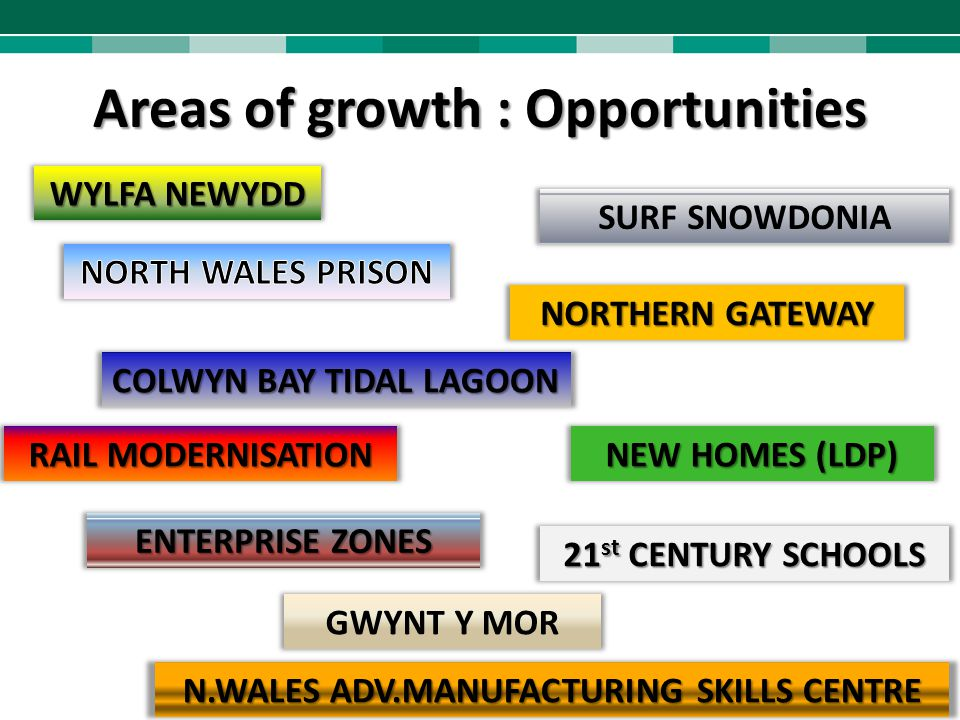 Areas of growth : Opportunities