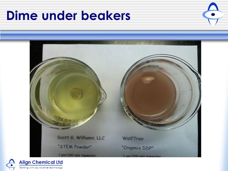 Dime under beakers