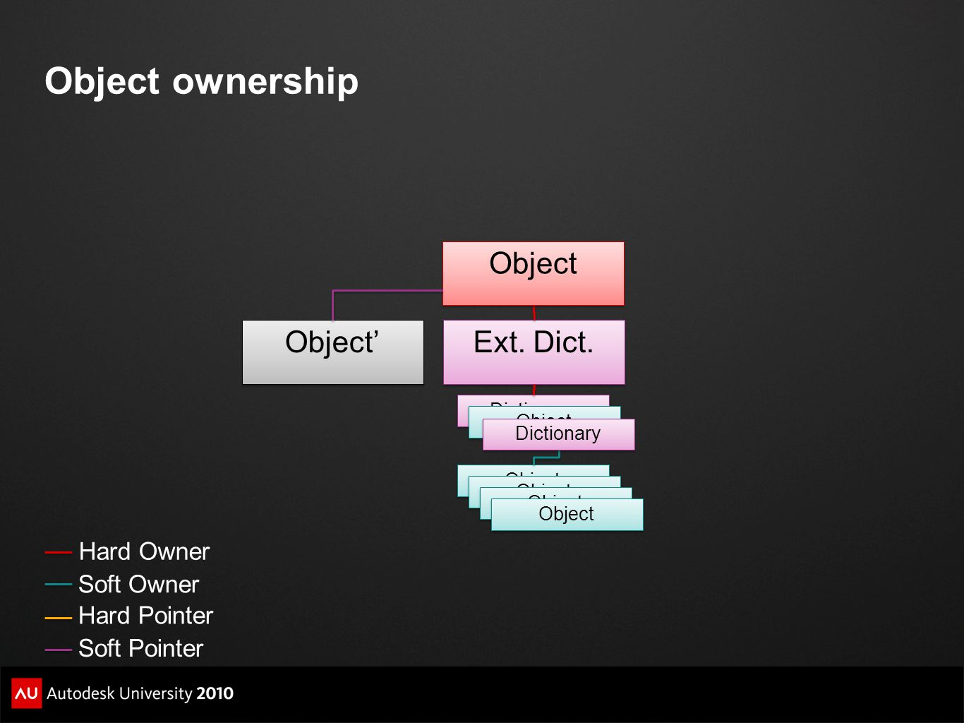 Object ownership Object Object' Ext. Dict. Hard Owner Soft Owner