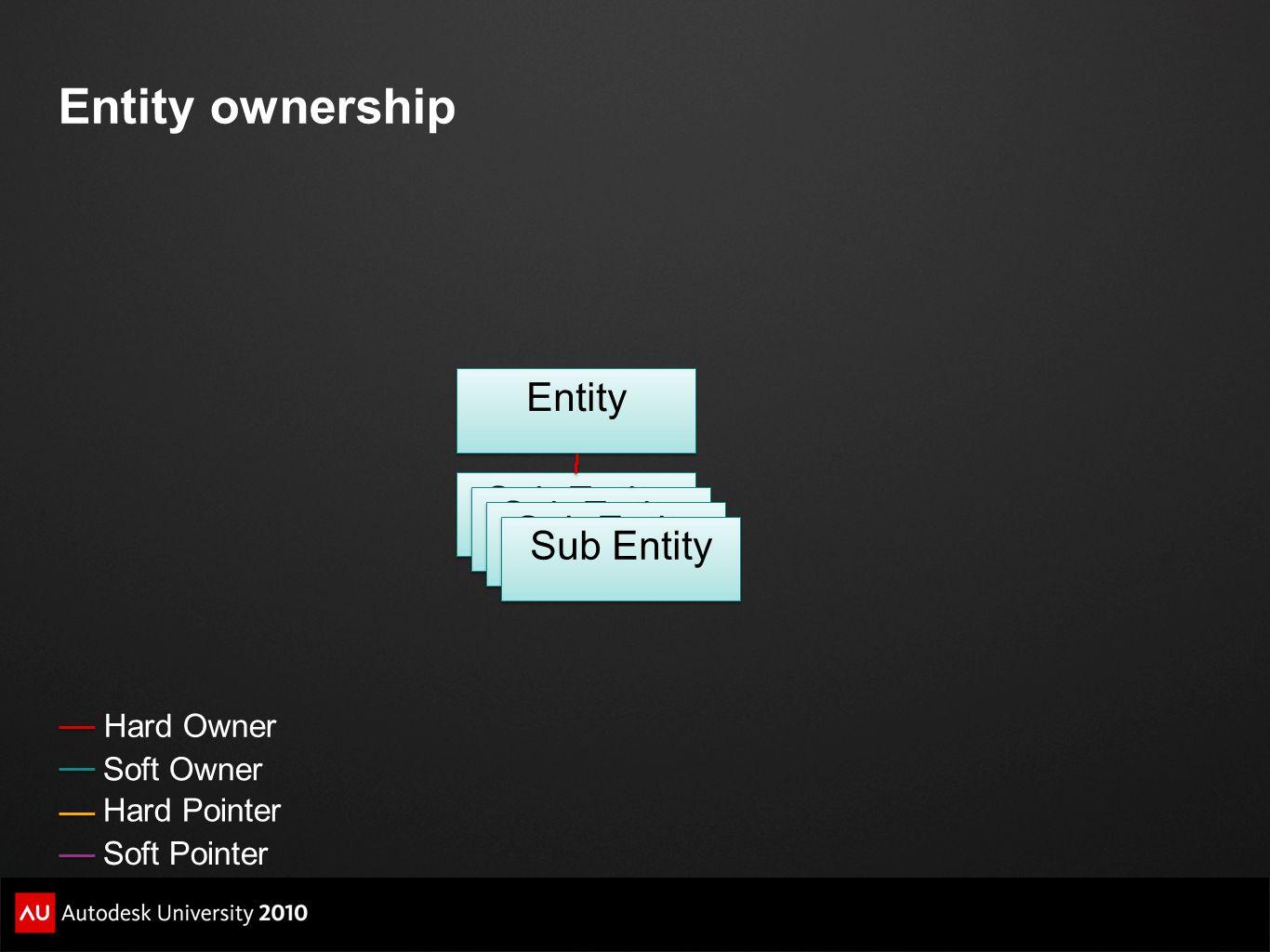 Entity ownership Entity Sub Entity Sub Entity Sub Entity Sub Entity