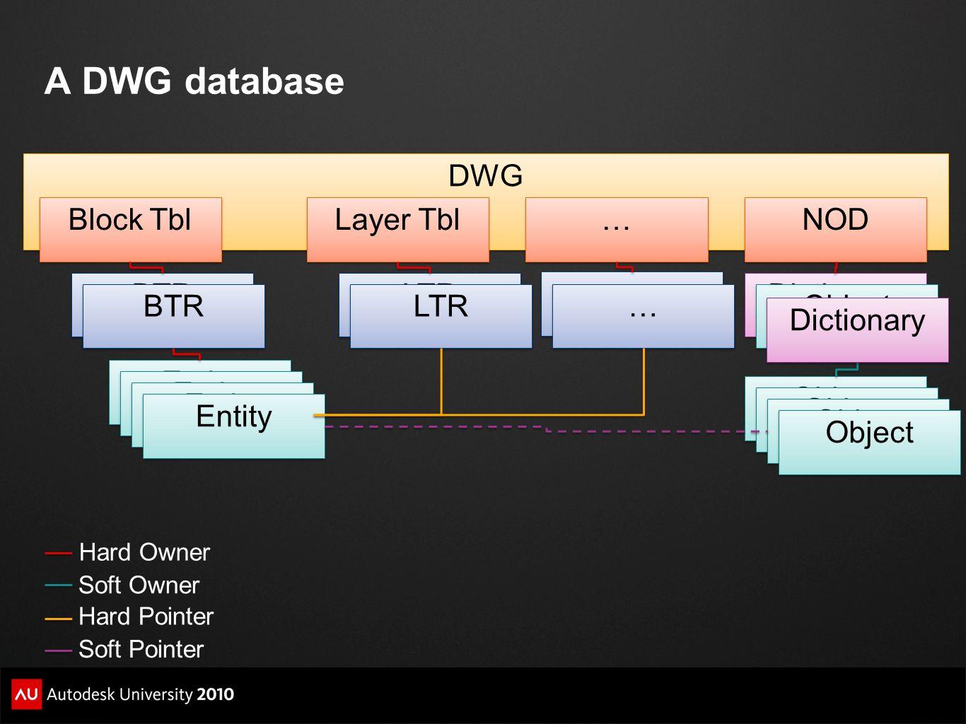 A DWG database DWG Block Tbl Layer Tbl … NOD BTR LTR … Dictionary BTR