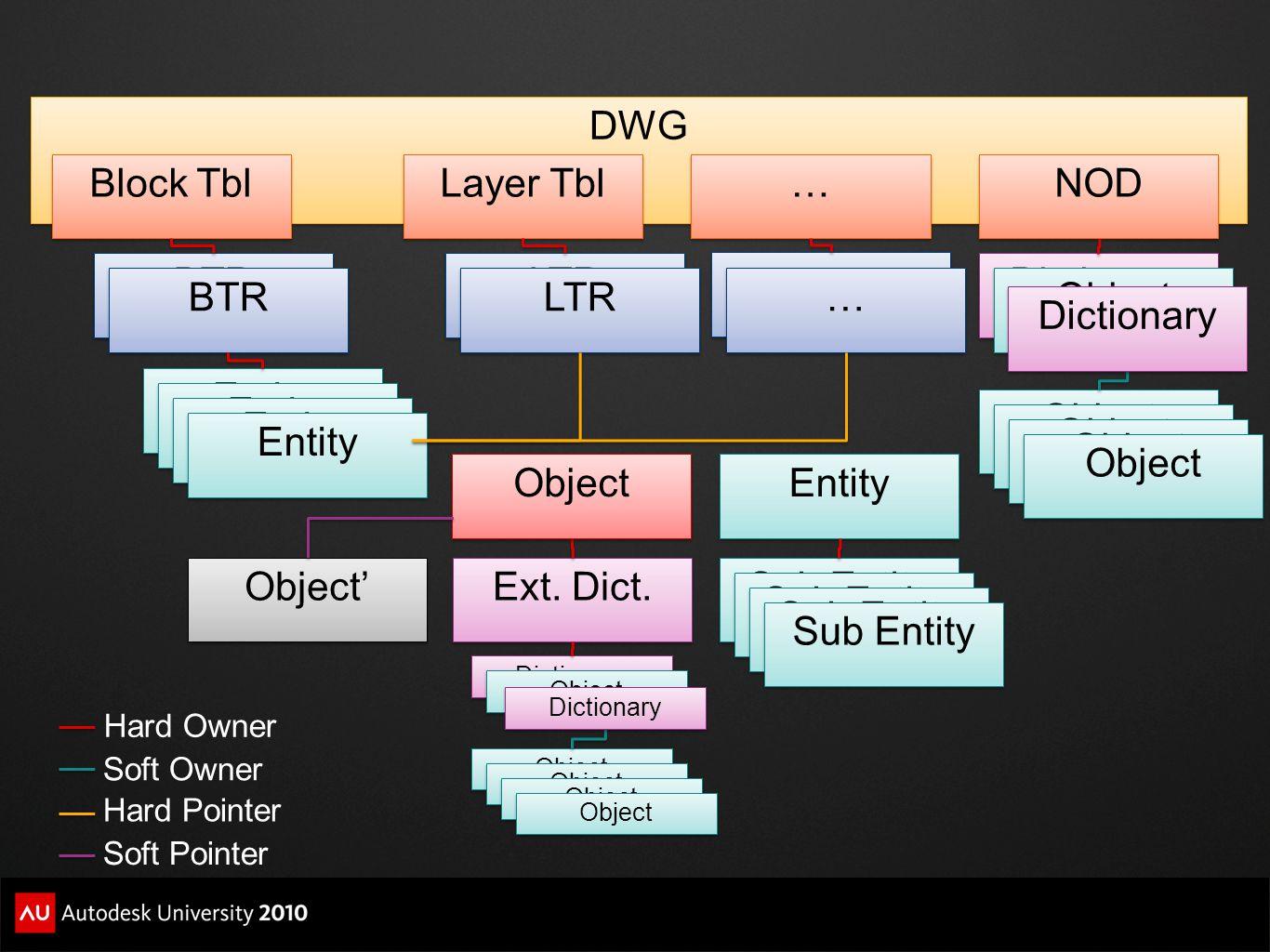 DWG Block Tbl Layer Tbl … NOD BTR LTR … Dictionary BTR LTR … Object