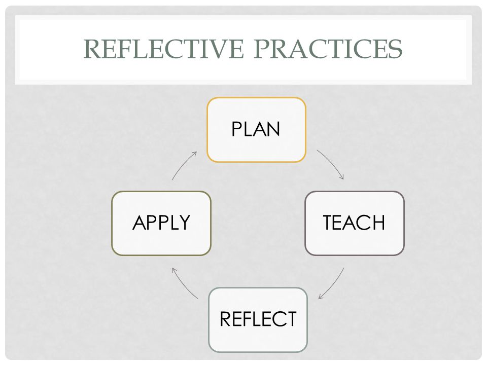 Reflective practices PLAN TEACH REFLECT APPLY